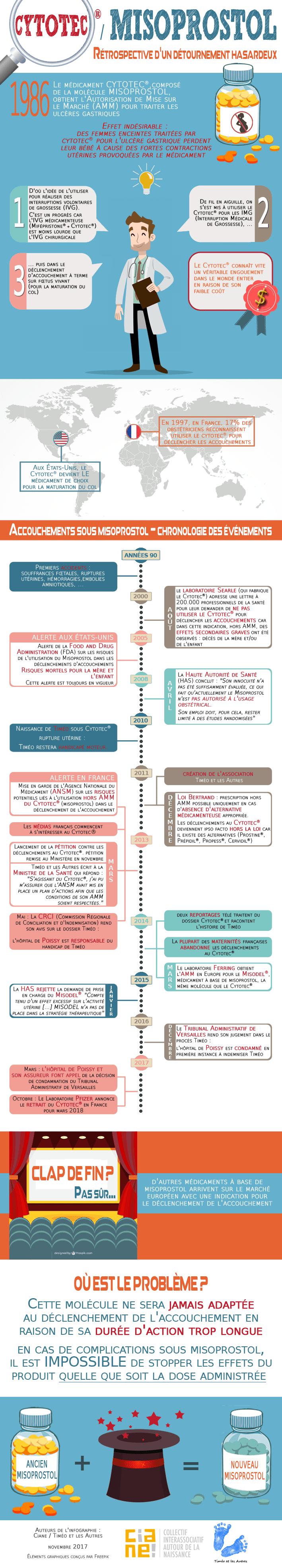 infographie cytotec misoprostol ciane timéo 2017